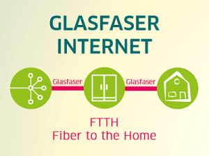 Ausbau mit Glasfaser: FTTH - Fiber to the Home