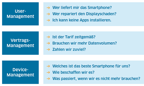 Mobile LifeCycle Management + Contract Management Fragen