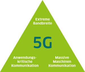 5G Grafik Pyramide