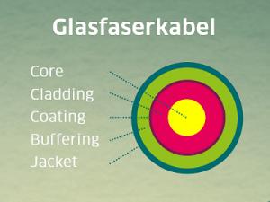 Glasfaserkabel: Aufbau