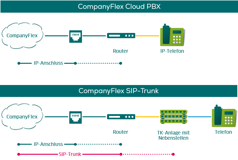 Im Vergleich: CompanyFlex Cloud PBX und CompanyFlex SIP-Trunk