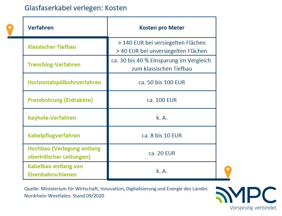 Glasfaser verlegen: Das Kosten die verschiedenen Verlegmethoden pro Meter