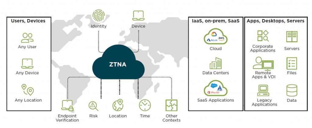 Zero Trust Network Access (ZTNA)